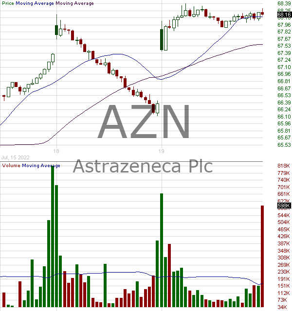 AZN - Astrazeneca PLC 15 minute intraday candlestick chart with less than 1 minute delay