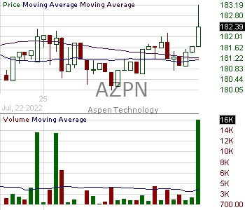 AZPN - Aspen Technology Inc. 15 minute intraday candlestick chart with less than 1 minute delay