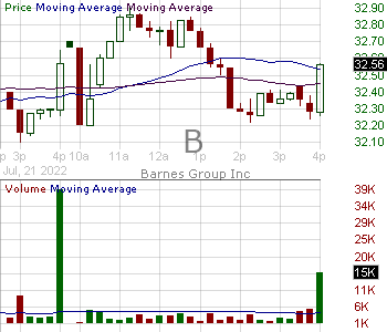 B - Barnes Group Inc. 15 minute intraday candlestick chart with less than 1 minute delay