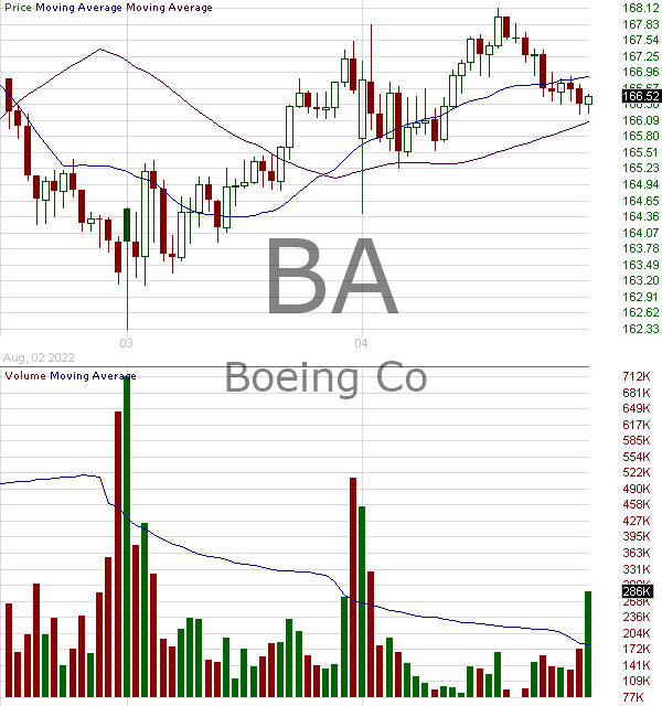 BA - Boeing Company 15 minute intraday candlestick chart with less than 1 minute delay