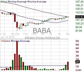 BABA - Alibaba Group Holding Limited American Depositary Shares each representing eight Ordinary share 15 minute intraday candlestick chart with less than 1 minute delay