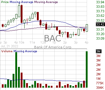 BAC - Bank of America Corporation 15 minute intraday candlestick chart with less than 1 minute delay