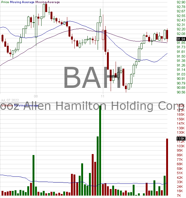 BAH - Booz Allen Hamilton Holding Corporation 15 minute intraday candlestick chart with less than 1 minute delay