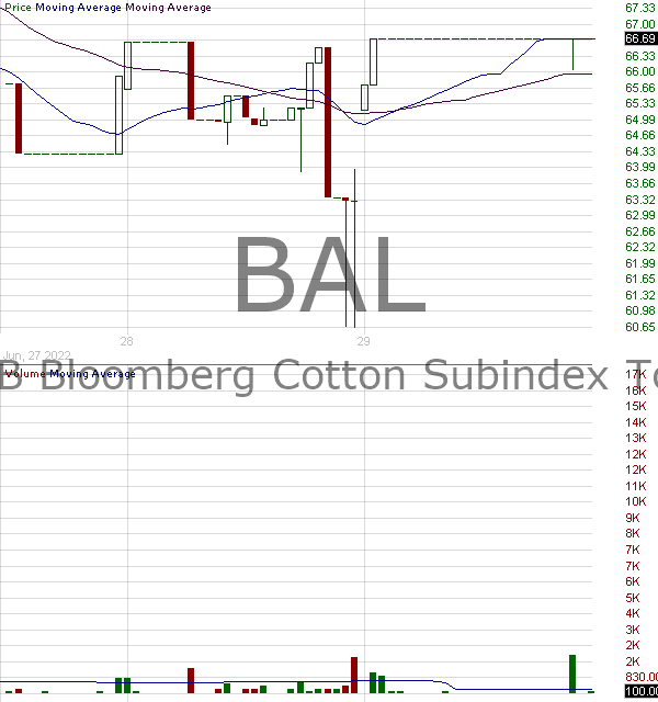BAL - iPathA Series B Bloomberg Cotton Subindex Total Return ETN 15 minute intraday candlestick chart with less than 1 minute delay