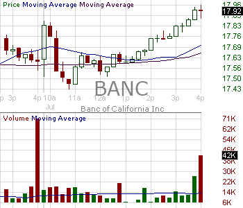 BANC - Banc of California Inc. 15 minute intraday candlestick chart with less than 1 minute delay