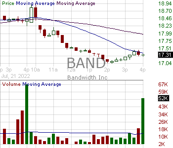 BAND - Bandwidth Inc. 15 minute intraday candlestick chart with less than 1 minute delay