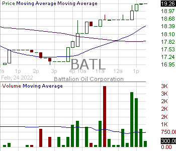 BATL - Battalion Oil Corporation 15 minute intraday candlestick chart with less than 1 minute delay