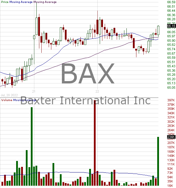 BAX - Baxter International Inc. 15 minute intraday candlestick chart with less than 1 minute delay