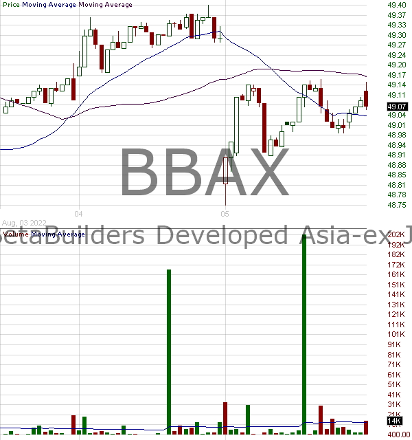 BBAX - JPMorgan BetaBuilders Developed Asia-ex Japan ETF  15 minute intraday candlestick chart with less than 1 minute delay