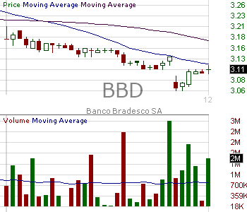 BBD - Banco Bradesco Sa American Depositary Shares 15 minute intraday candlestick chart with less than 1 minute delay