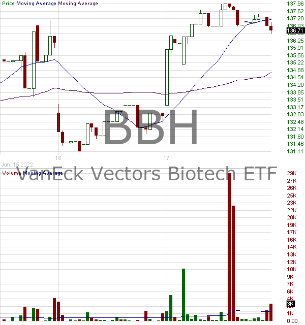 BBH - VanEck Vectors Biotech ETF 15 minute intraday candlestick chart with less than 1 minute delay
