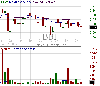 BBI - Brickell Biotech Inc. 15 minute intraday candlestick chart with less than 1 minute delay