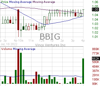 BBIG - Vinco Ventures Inc. 15 minute intraday candlestick chart with less than 1 minute delay