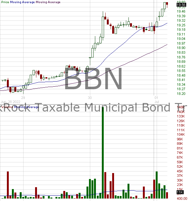 BBN - BlackRock Taxable Municipal Bond Trust 15 minute intraday candlestick chart with less than 1 minute delay
