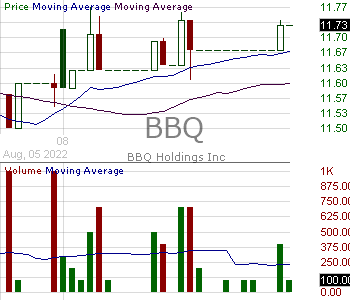 BBQ - BBQ Holdings Inc. 15 minute intraday candlestick chart with less than 1 minute delay