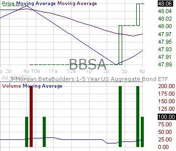 BBSA - JPMorgan BetaBuilders 1-5 Year U.S. Aggregate Bond ETF  15 minute intraday candlestick chart with less than 1 minute delay