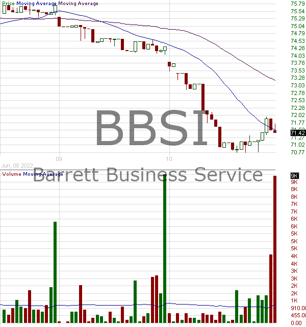 BBSI - Barrett Business Services Inc. 15 minute intraday candlestick chart with less than 1 minute delay