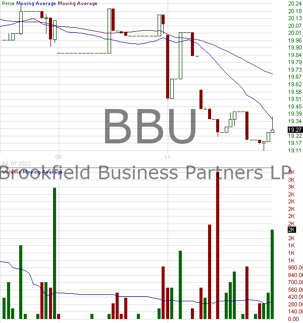 BBU - Brookfield Business Partners L.P. Limited Partnership Units  15 minute intraday candlestick chart with less than 1 minute delay