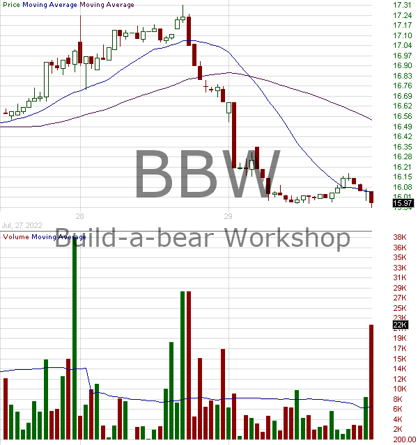 BBW - Build-A-Bear Workshop Inc. 15 minute intraday candlestick chart with less than 1 minute delay