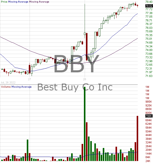 BBY - Best Buy Co. Inc. 15 minute intraday candlestick chart with less than 1 minute delay