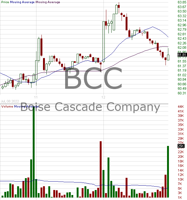 BCC - Boise Cascade L.L.C. 15 minute intraday candlestick chart with less than 1 minute delay