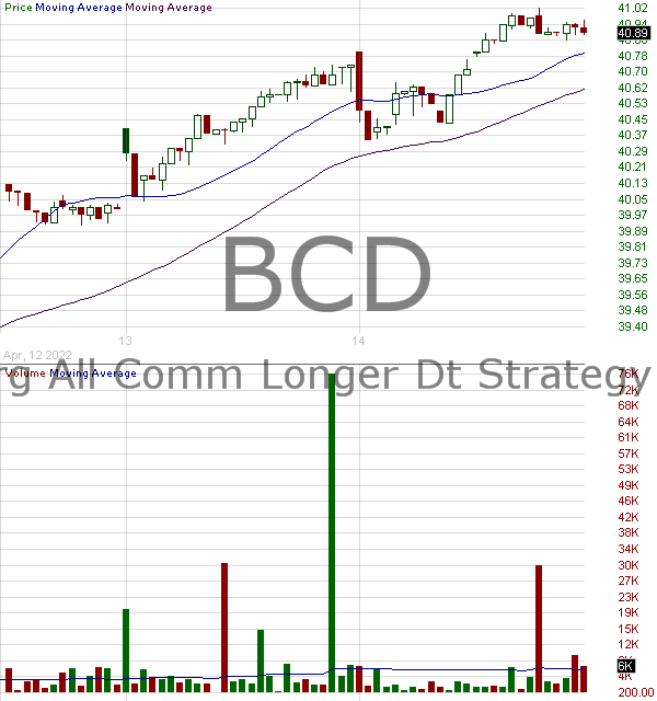 BCD - Aberdeen Standard Bloomberg All Commodity Longer Dated Strategy K-1 Free ETF 15 minute intraday candlestick chart with less than 1 minute delay
