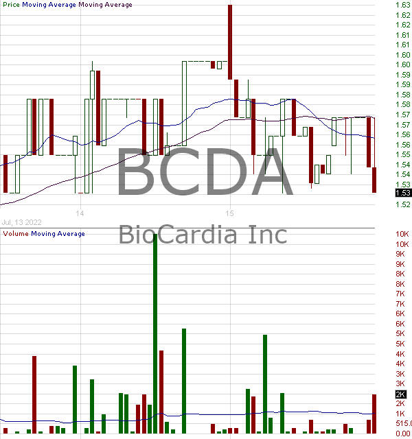 BCDA - BioCardia Inc. 15 minute intraday candlestick chart with less than 1 minute delay