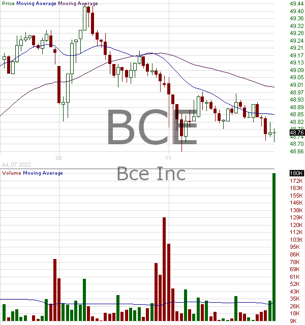 BCE - BCE Inc. 15 minute intraday candlestick chart with less than 1 minute delay