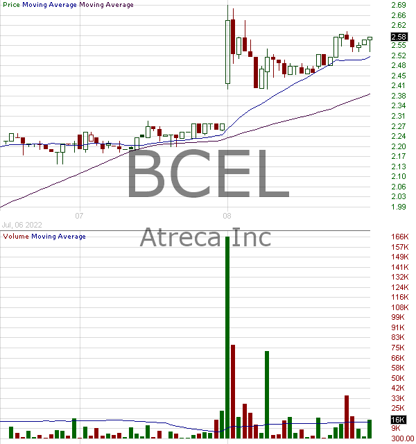 BCEL - Atreca Inc. 15 minute intraday candlestick chart with less than 1 minute delay