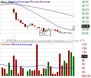 BCI - Aberdeen Standard Bloomberg All Commodity Strategy K-1 Free ETF 15 minute intraday candlestick chart with less than 1 minute delay