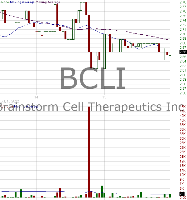 BCLI - Brainstorm Cell Therapeutics Inc. 15 minute intraday candlestick chart with less than 1 minute delay