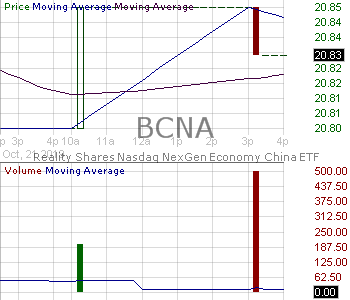 BCNA - Reality Shares Nasdaq NexGen Economy China ETF 15 minute intraday candlestick chart with less than 1 minute delay