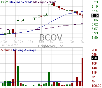 BCOV - Brightcove Inc. 15 minute intraday candlestick chart with less than 1 minute delay