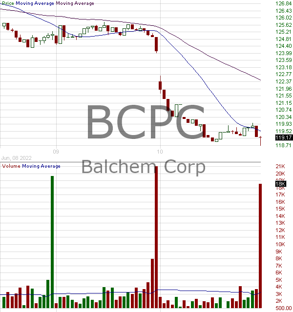 BCPC - Balchem Corporation 15 minute intraday candlestick chart with less than 1 minute delay