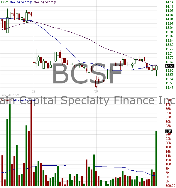 BCSF - Bain Capital Specialty Finance Inc. 15 minute intraday candlestick chart with less than 1 minute delay