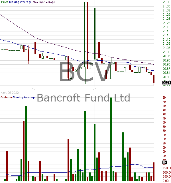 BCV - Bancroft Fund Ltd. 15 minute intraday candlestick chart with less than 1 minute delay