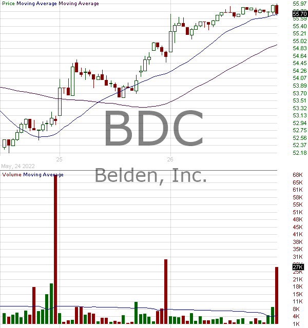 BDC - Belden Inc 15 minute intraday candlestick chart with less than 1 minute delay