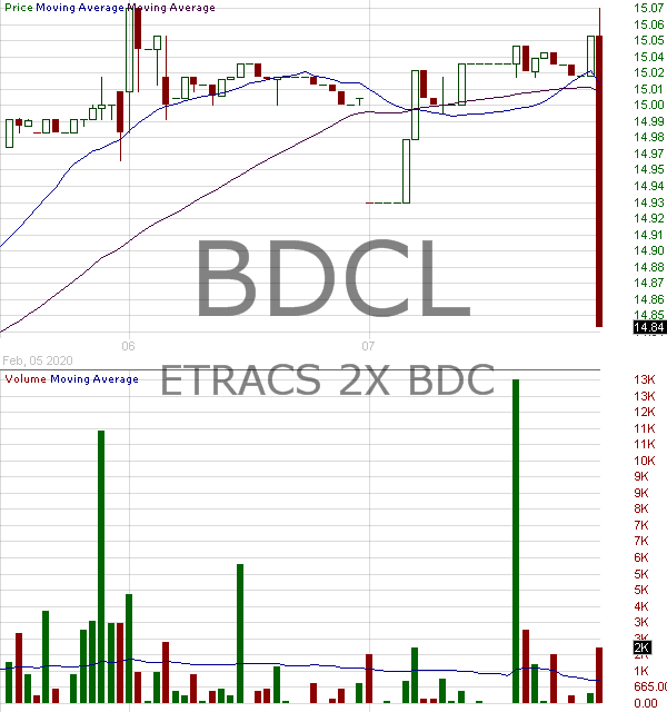 BDCL - 2xLeveraged Long Exchange Traded Access Securities (E-TRACS) Linked to the Wells Fargo Business Development Company Index due May 24 2041 15 minute intraday candlestick chart with less than 1 minute delay
