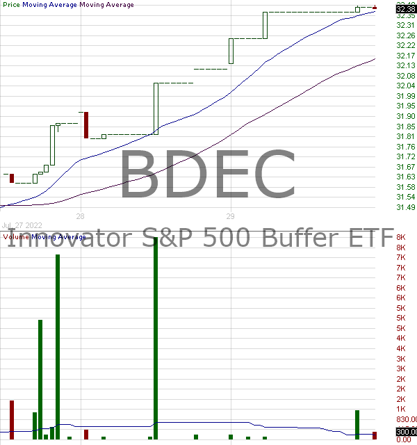 BDEC - Innovator SP 500 Buffer ETF - December 15 minute intraday candlestick chart with less than 1 minute delay