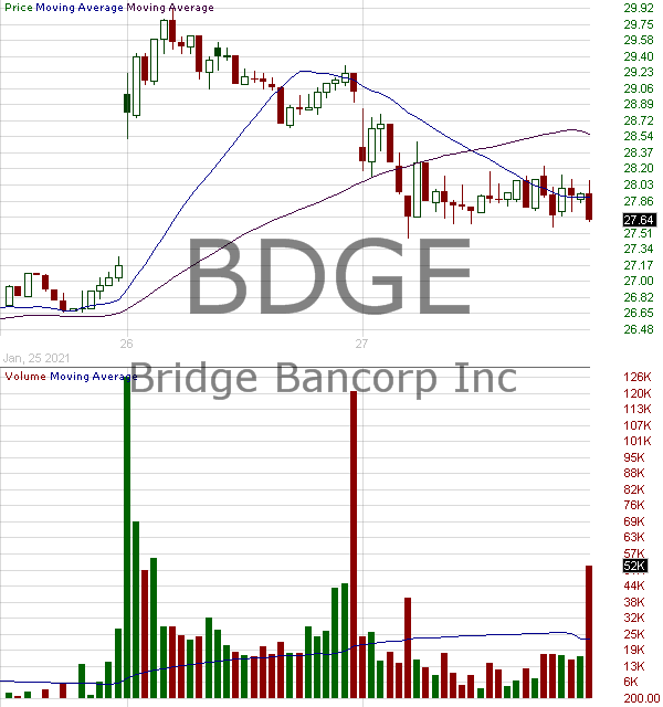 BDGE - Bridge Bancorp Inc. 15 minute intraday candlestick chart with less than 1 minute delay