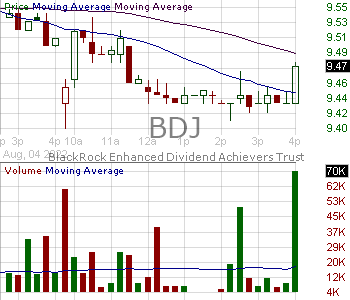BDJ - Blackrock Enhanced Equity Dividend Trust 15 minute intraday candlestick chart with less than 1 minute delay