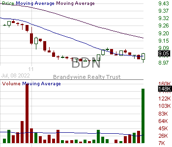 BDN - Brandywine Realty Trust 15 minute intraday candlestick chart with less than 1 minute delay