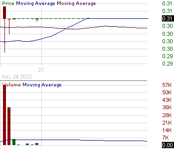 BDR - Blonder Tongue Laboratories Inc. 15 minute intraday candlestick chart with less than 1 minute delay