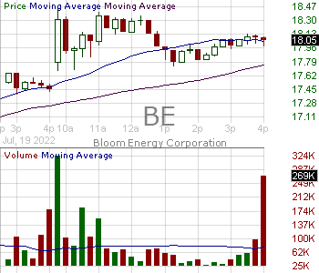 BE - Bloom Energy Corporation Class A 15 minute intraday candlestick chart with less than 1 minute delay