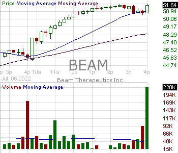 BEAM - Beam Therapeutics Inc. 15 minute intraday candlestick chart with less than 1 minute delay