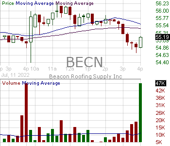 BECN - Beacon Roofing Supply Inc. 15 minute intraday candlestick chart with less than 1 minute delay