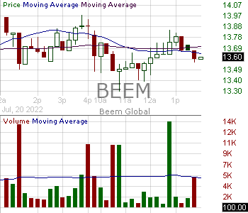 BEEM - Beam Global 15 minute intraday candlestick chart with less than 1 minute delay