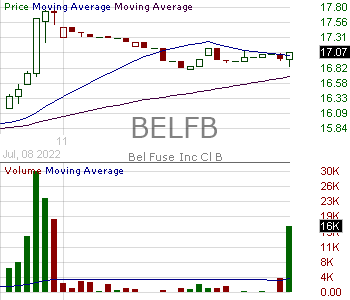 BELFB - Bel Fuse Inc. - Class B 15 minute intraday candlestick chart with less than 1 minute delay