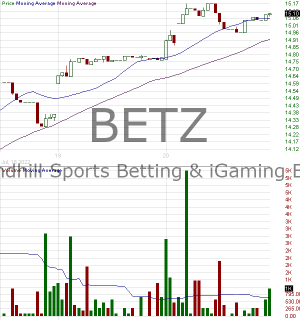 BETZ - Roundhill Sports Betting iGaming ETF 15 minute intraday candlestick chart with less than 1 minute delay