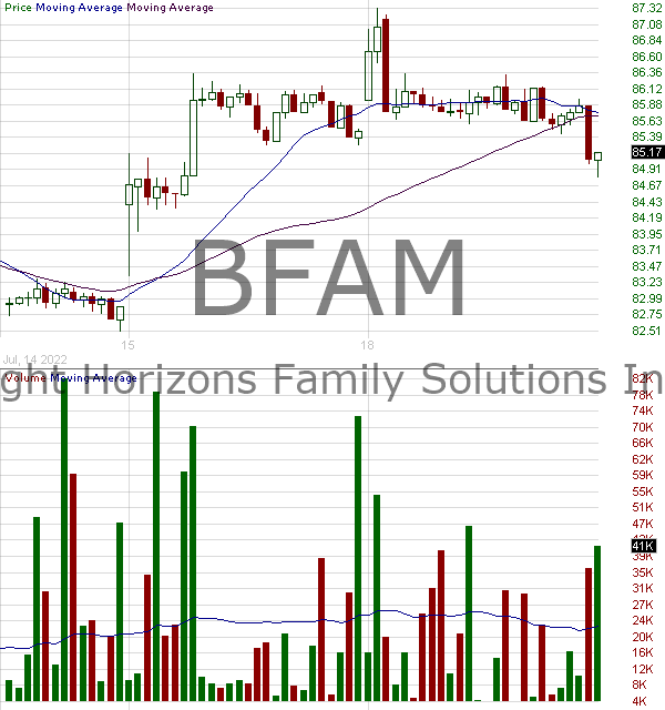 BFAM - Bright Horizons Family Solutions Inc. 15 minute intraday candlestick chart with less than 1 minute delay